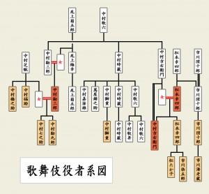 中村家系図